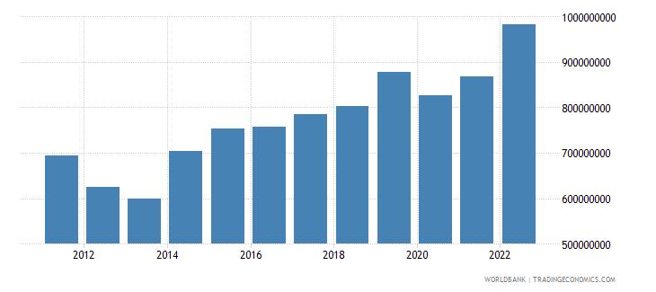 rwanda net taxes on products us dollar wb data