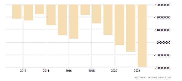 rwanda net trade in goods and services bop us dollar wb data