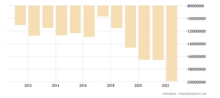 rwanda net trade in goods bop us dollar wb data