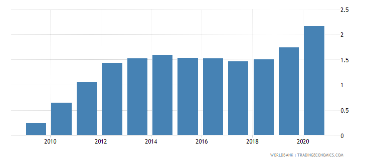 rwanda new business density new registrations per 1 000 people ages 15 64 wb data