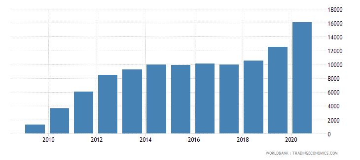 rwanda new businesses registered number wb data