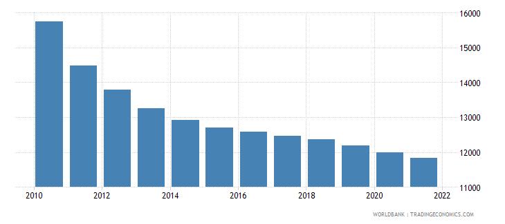 rwanda number of infant deaths wb data