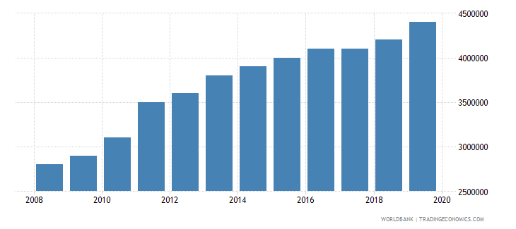 rwanda number of people who are undernourished wb data