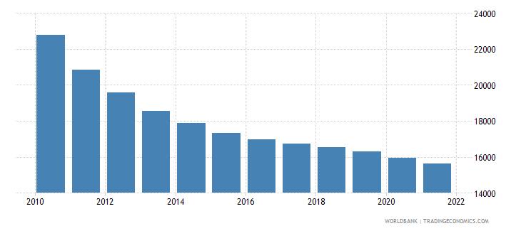 rwanda number of under five deaths wb data