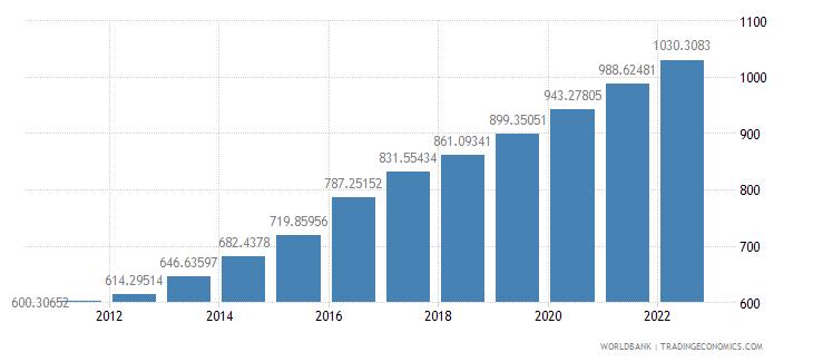 rwanda official exchange rate lcu per us dollar period average wb data