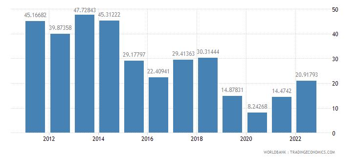 rwanda ores and metals exports percent of merchandise exports wb data
