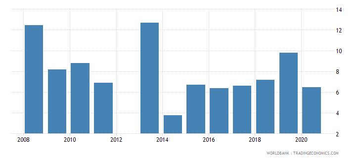 rwanda other expense percent of expense wb data