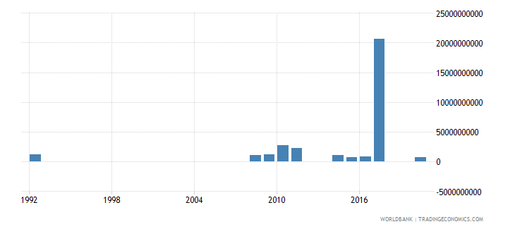 rwanda other taxes current lcu wb data