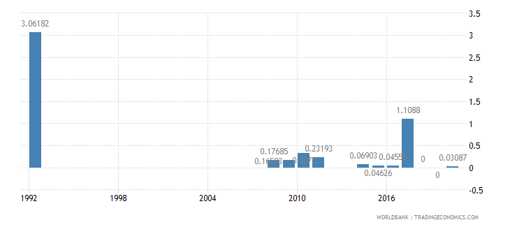 rwanda other taxes percent of revenue wb data