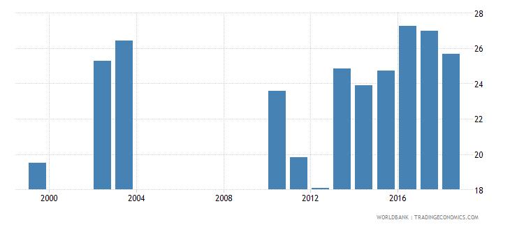 rwanda over age students primary male percent of male enrollment wb data
