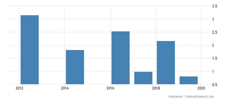 rwanda percentage of graduates from tertiary education graduating from humanities and arts programmes both sexes percent wb data