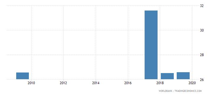 rwanda percentage of teachers in upper secondary education who are female percent wb data