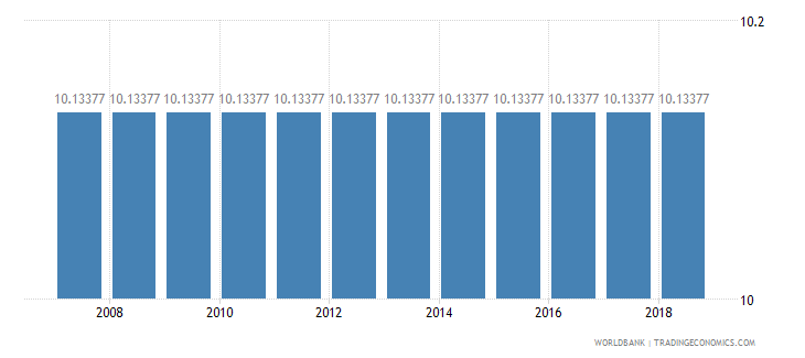 rwanda permanent cropland percent of land area wb data