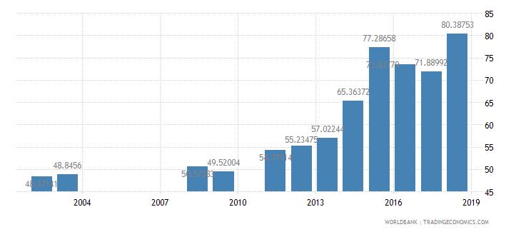 rwanda persistence to grade 5 female percent of cohort wb data