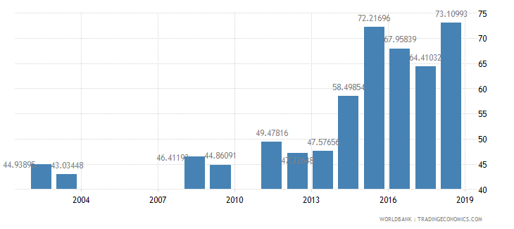 rwanda persistence to grade 5 male percent of cohort wb data