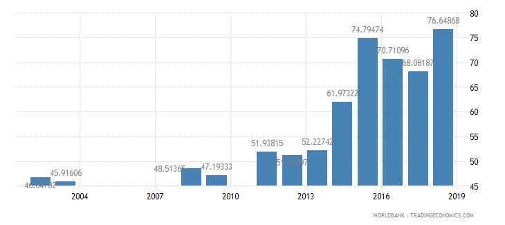 rwanda persistence to grade 5 total percent of cohort wb data