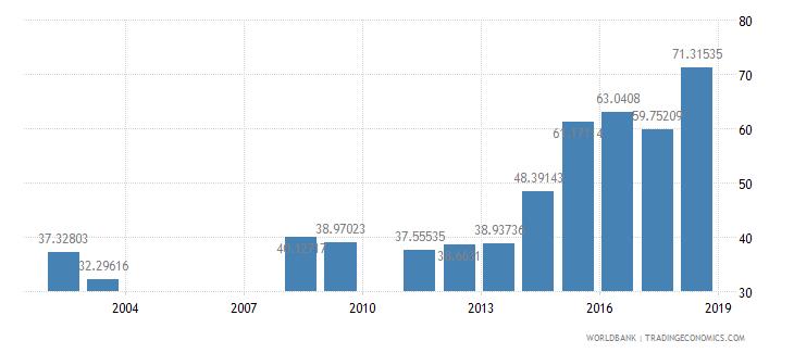 rwanda persistence to last grade of primary female percent of cohort wb data
