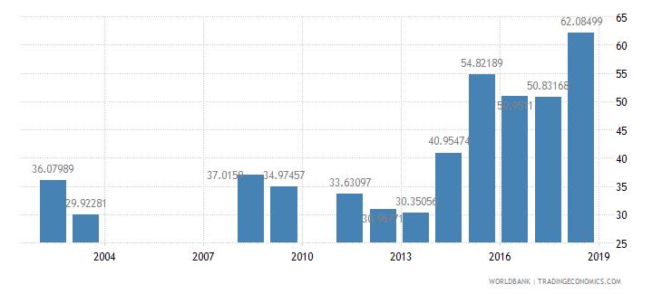rwanda persistence to last grade of primary male percent of cohort wb data
