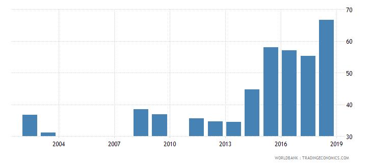 rwanda persistence to last grade of primary total percent of cohort wb data