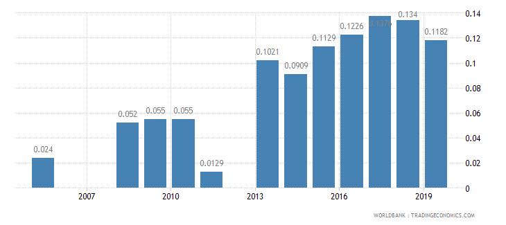 rwanda physicians per 1 000 people wb data