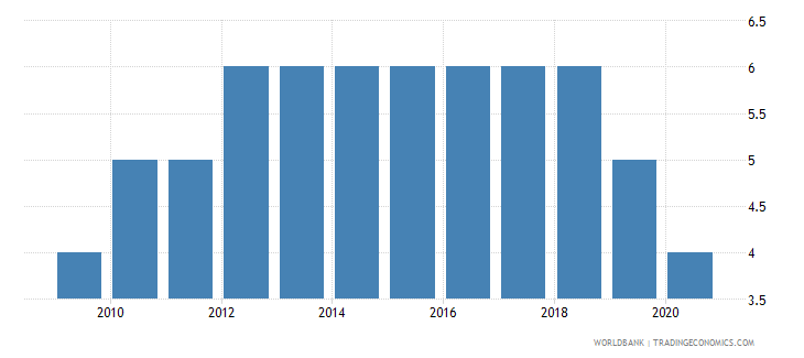 rwanda political stability and absence of violence terrorism number of sources wb data