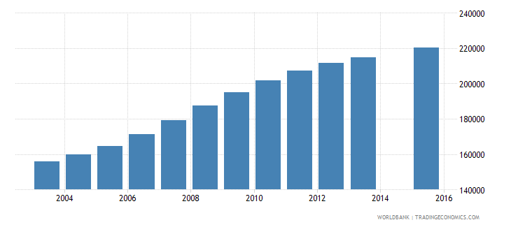 rwanda population age 1 female wb data