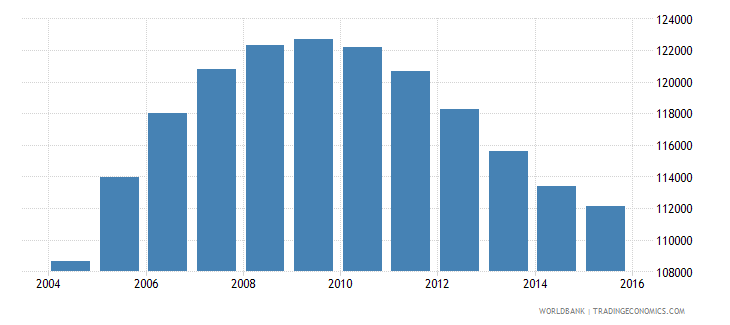 rwanda population age 20 male wb data