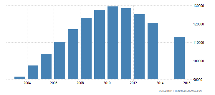 rwanda population age 22 female wb data