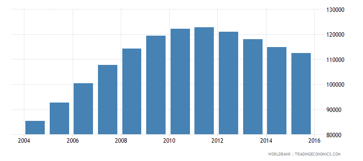 rwanda population age 23 male wb data