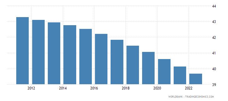 rwanda population ages 0 14 male percent of total wb data