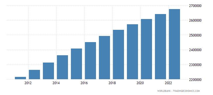 rwanda population ages 0 14 male wb data