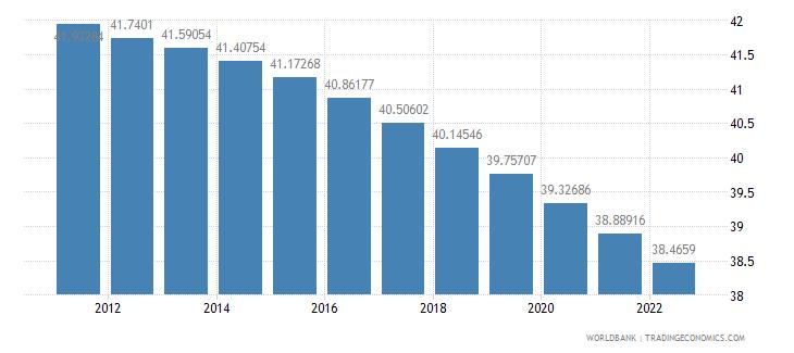 rwanda population ages 0 14 percent of total wb data