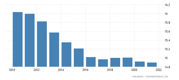 rwanda population ages 0 4 male percent of male population wb data