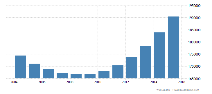 rwanda population ages 10 16 total wb data
