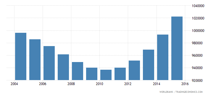 rwanda population ages 11 18 male wb data
