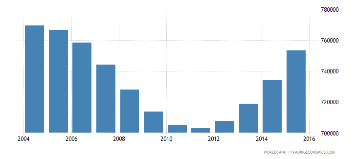 rwanda population ages 13 18 female wb data