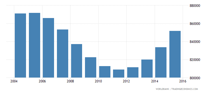 rwanda population ages 13 19 male wb data