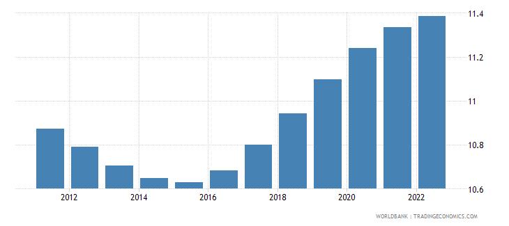 rwanda population ages 15 19 male percent of male population wb data