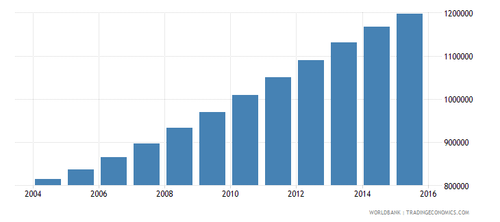 rwanda population ages 3 5 total wb data