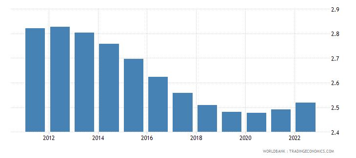 rwanda population ages 50 54 male percent of male population wb data