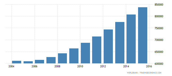 rwanda population ages 6 10 male wb data