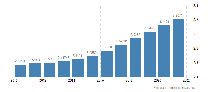 rwanda population ages 65 and above percent of total wb data