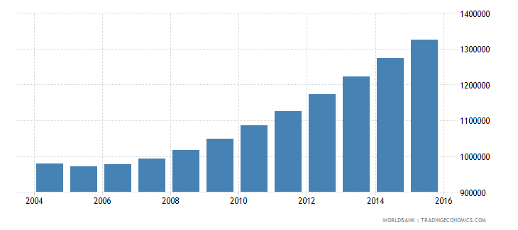 rwanda population ages 7 10 total wb data