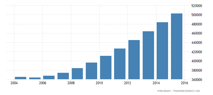 rwanda population ages 7 9 male wb data