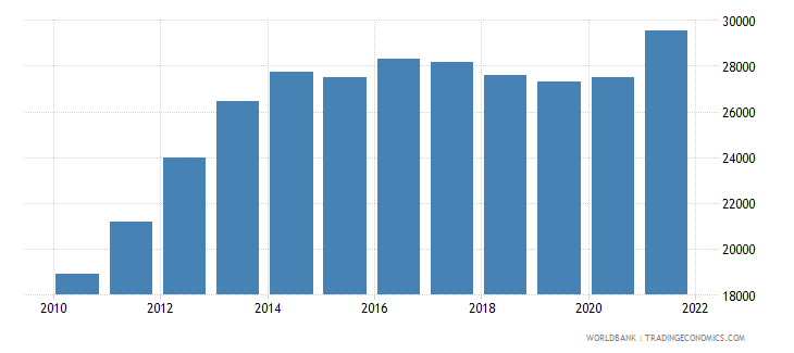 rwanda population ages 80 and above female wb data