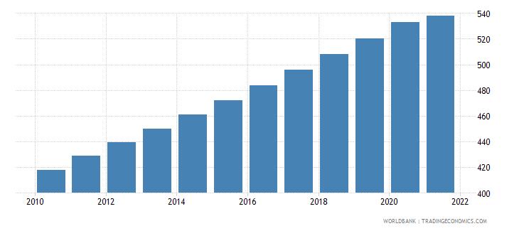 rwanda population density people per sq km wb data