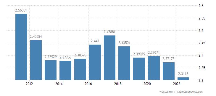 rwanda population growth annual percent wb data