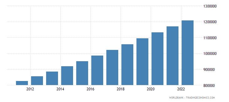 rwanda population in largest city wb data