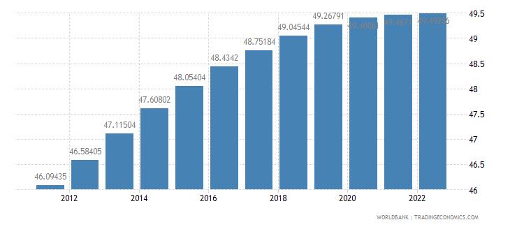 rwanda population in the largest city percent of urban population wb data