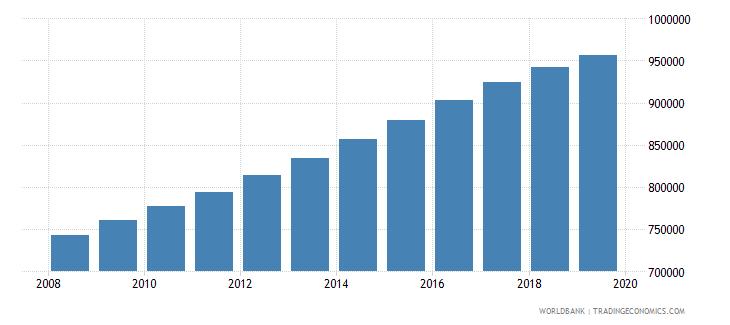 rwanda population of compulsory school age female number wb data
